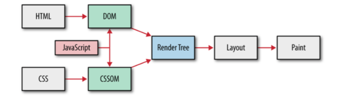 critical_rendering_path